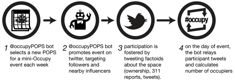 automated occupy coordination