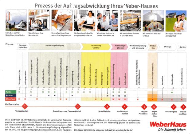 Weberhaus Zeitstrahl