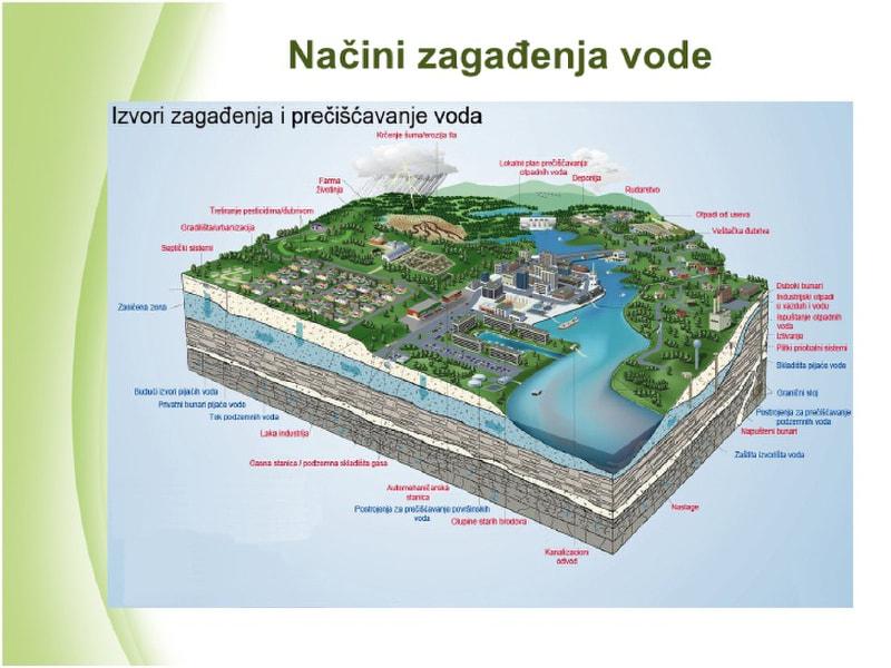 ZagaĐenje Voda