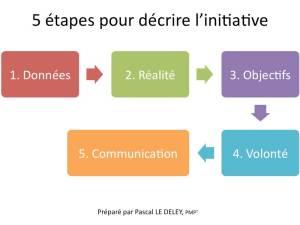 La fiche Initiative : 5 étapes pour être sûr de lancer le bon projet