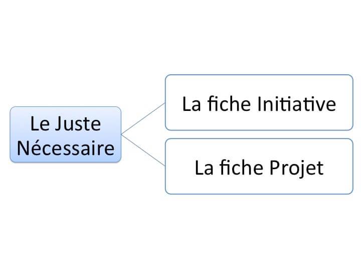 Deux outils seulement sont le juste nécessaire pour réussir une initiative : la fiche descriptive de l'initiative et la fiche descriptive du projet.