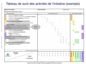 Une fiche projet simplifiée activités-calendrier-responsables
