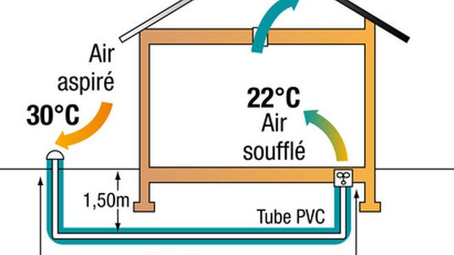 climatiseur ecolo