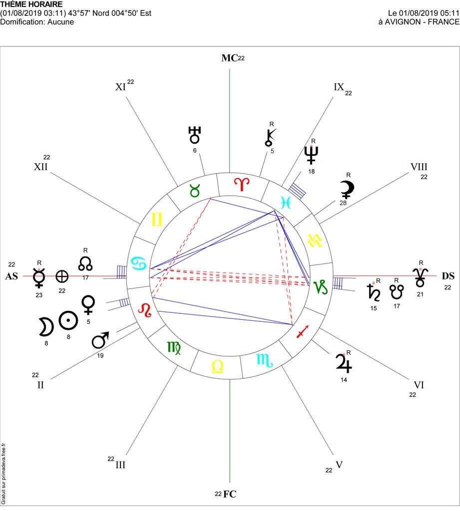 Nouvelle lune du Lion, le 1er Aout. QUI SUIS JE ? - Projet la Passerelle