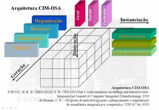 CIMs - CIM-OSA.jpg