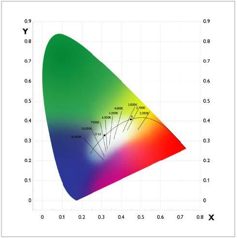 照明基本概念 | 保節光學科技
