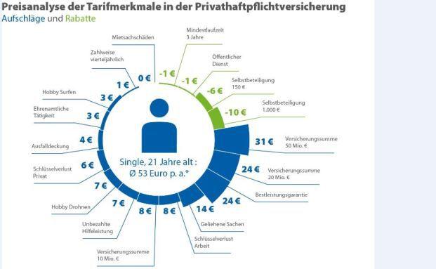Preisanalyse zur Privathaftpflicht. © Check24