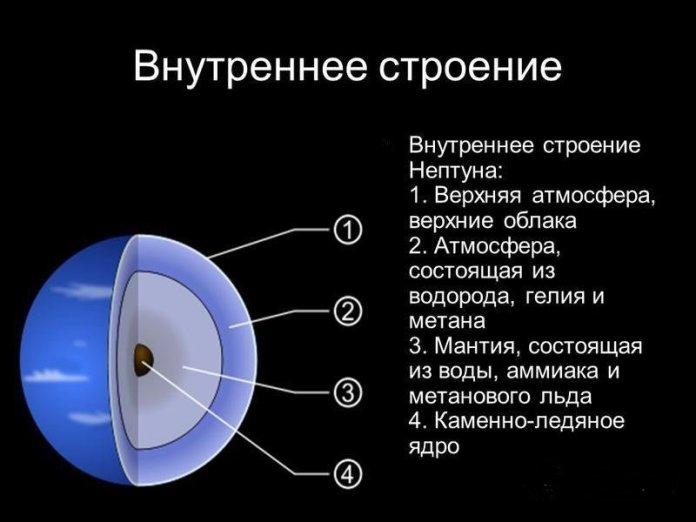 Строение планеты Нептун