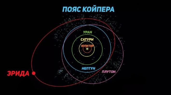 Эрида орбита