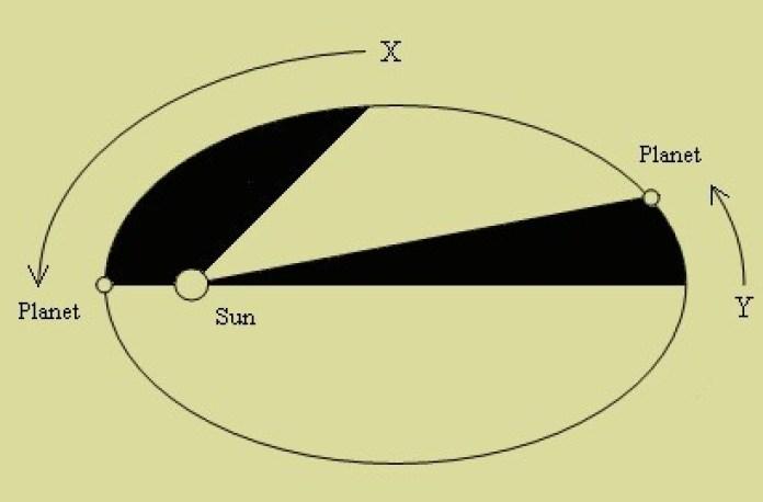 Иоганн Кеплер - немецкий астроном, математик, оптик