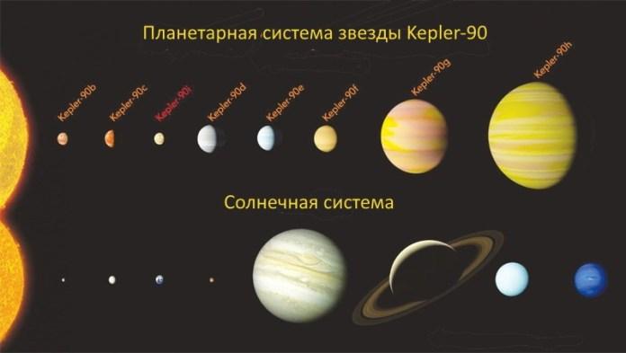 Планетарная система Кеплер-90
