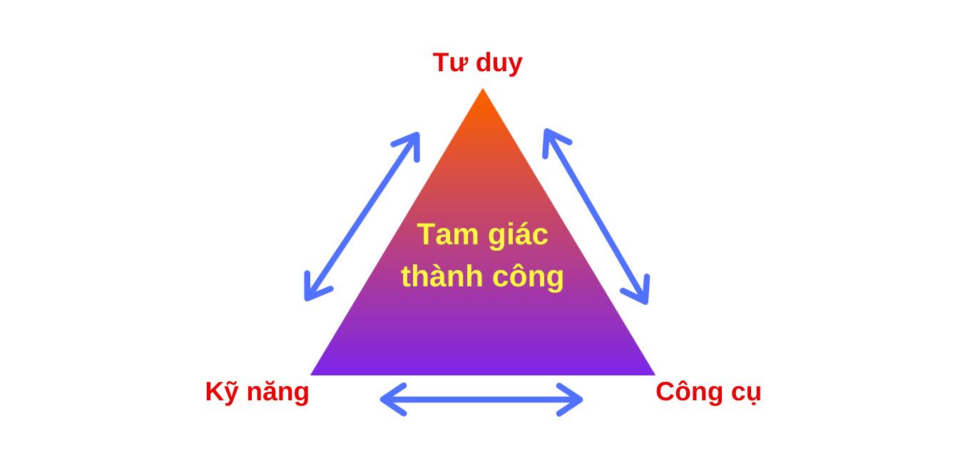 tam-giac-thanh-cong-prolifeincome