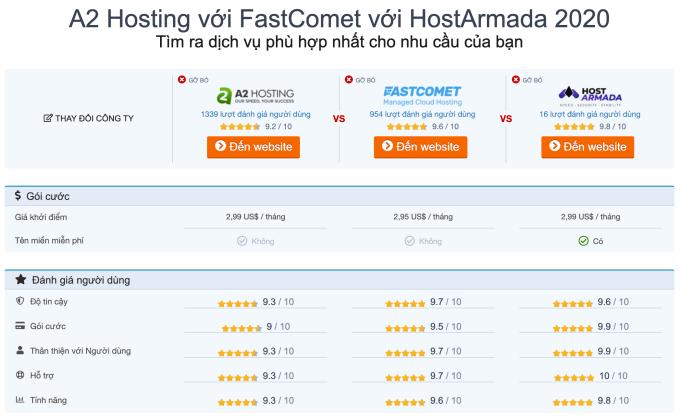 so sánh chất lượng hosting fastcomet, a2 hosting, Hostarnada