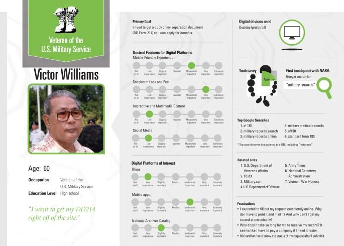 National Archives Digital User Personas - Veteran