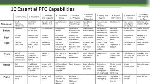 10 capabilities grid
