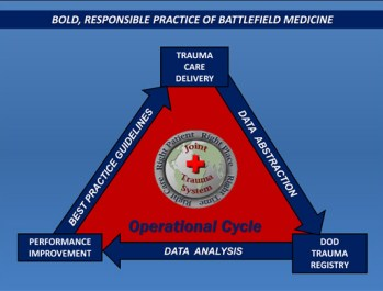 JTS_Operational_Cycle