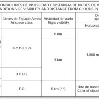 (I) VFR: Definición y vuelo