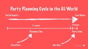 Party Planning Cycle in the DJ World