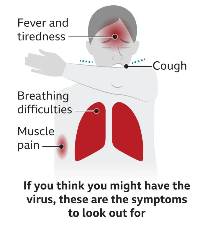 What is Coronavirus? How to Stay Safe from Coronavirus| Live Updates