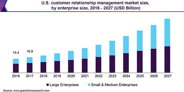 Klientų ryšių valdymo CRM statistika