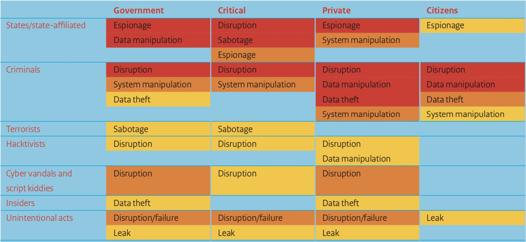 Dutch Cyber Security Assessment Threat Levels