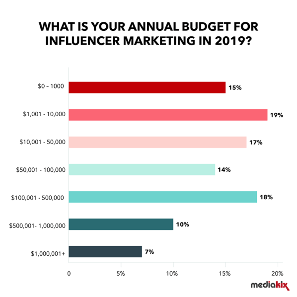 Social Media Trends Influencers