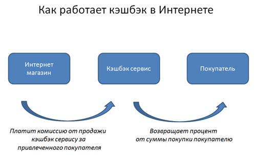 Кассбек қызметтерінің схемасы