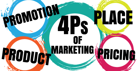 What are the 4 Ps of marketing
