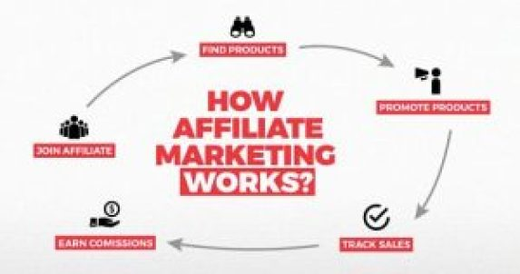 Affiliate Marketing trends in 2019