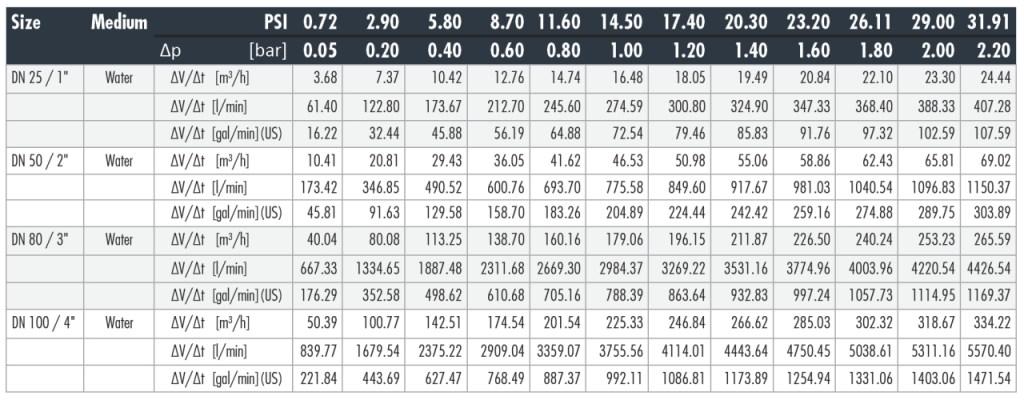 Flow Rates by Coupling Diameter