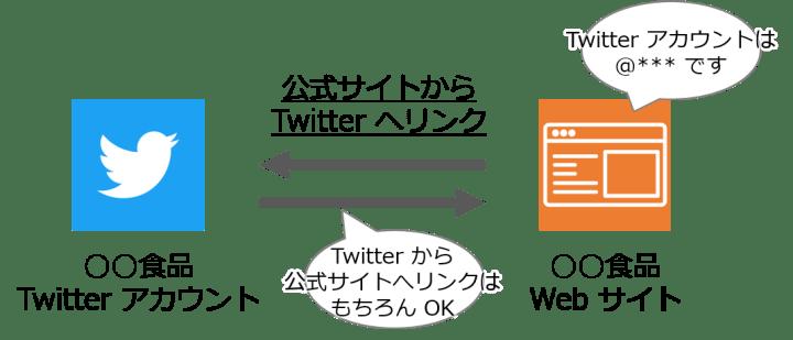 公式 Twitter アカウントと公式サイト