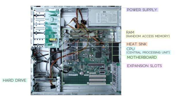 komponen komputer beserta fungsinya,komponen sistem komputer,komponen yang ada di komputer,komputer,perangkat keras,