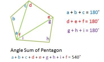 Polygon Angle Sum