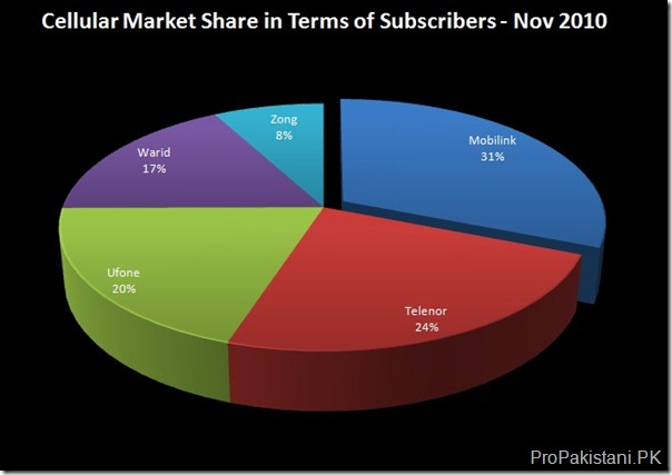 Market Share Cellular Subscribers Nov 2010 Pakistan Ends November 2010 with 101.64 Million Cellular Subscribers