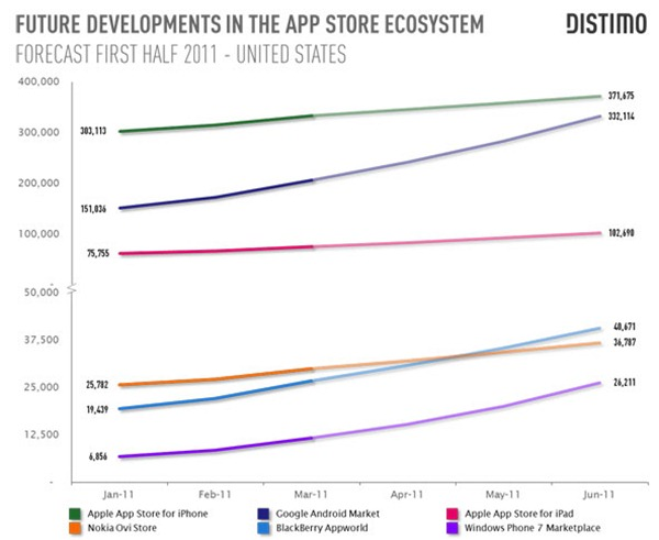 Future Developments In The Appstore Ecosystem App Dominance Nearing Decay for Apple