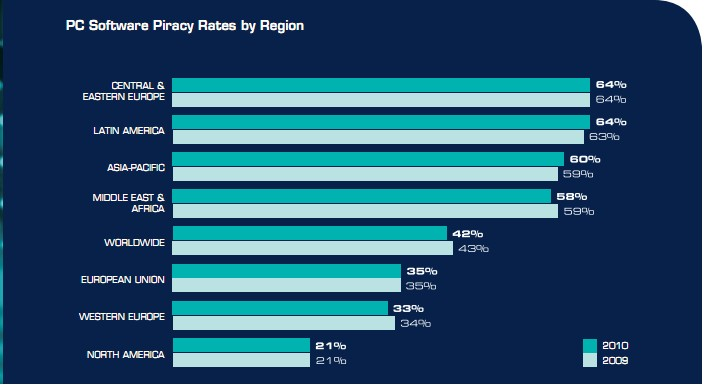 Piracy Rate by region Software Theft in Pakistan Totals $217million in 2010