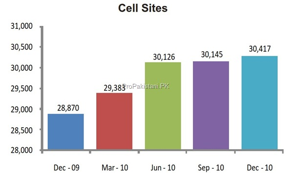 cell sites december 2011 thumb Cellular Sector of Pakistan: Overview