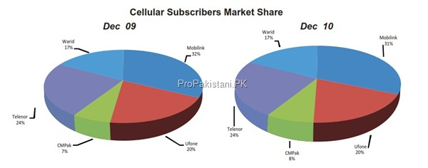 cellular market share thumb Cellular Sector of Pakistan: Overview