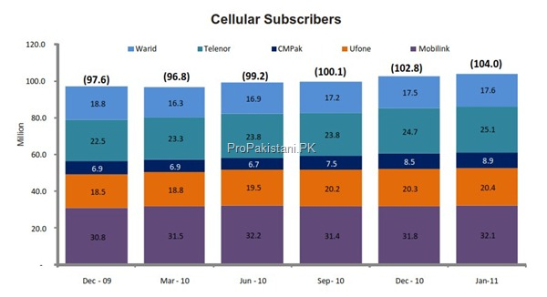 cellular subscribers january 2011 thumb Cellular Sector of Pakistan: Overview