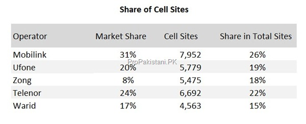 share of cell sites thumb Cellular Sector of Pakistan: Overview