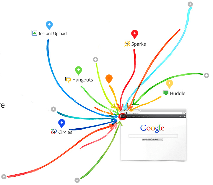 google plus Google Plus   Its New, Its Social, Its Googles!