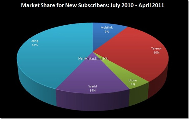 market share new subscribers year thumb Zong Achieves 10 Million Subscribers With Highest Customers this Year