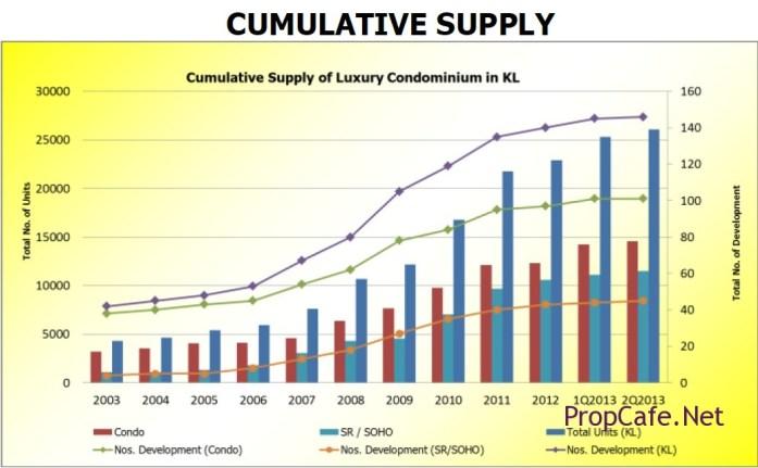 Cumulative Supply