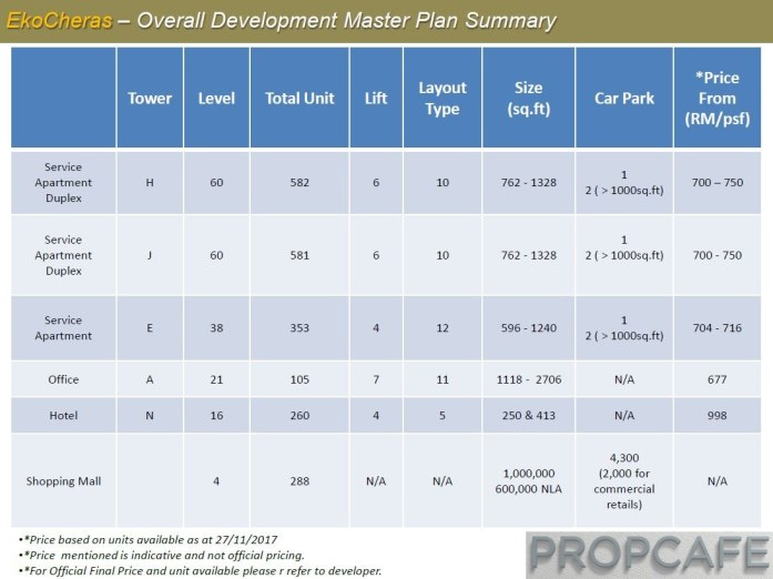 EkoCheras Overall Development Plan Summary