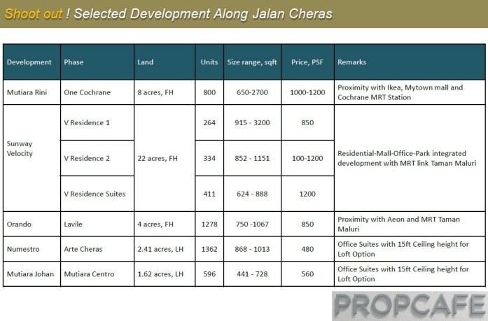 Shoot out ! Selected Development Along Jalan Cheras