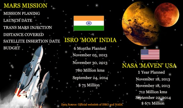 Understand the Differences : NASA's MAVEN and ISRO's MOM ...