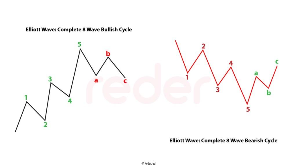 Elliott Wave Complete
