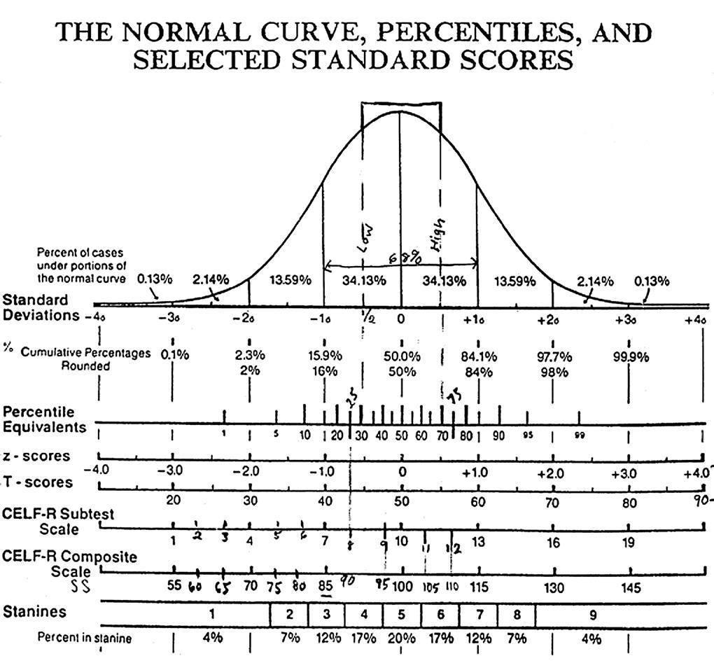 IQ Normal Curve