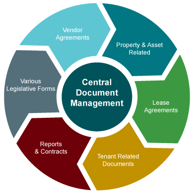 online document management software, property document management