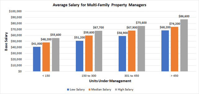 Average Base Salary For Multi-Family Property Managers Chart For How Much Do Apartment Managers Make Blog